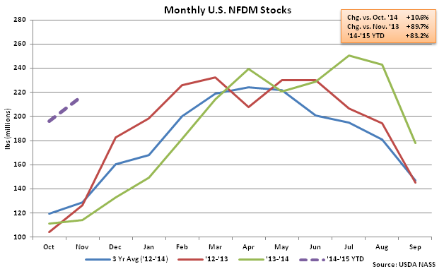 Monthly US NFDM Stocks - Jan
