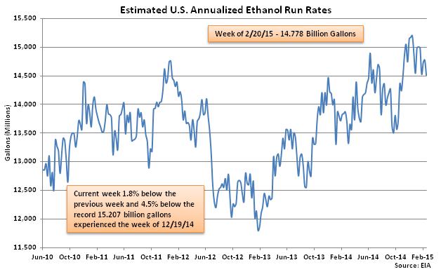 Estimated US Annualized Ethanol Run Rates 2-25-15