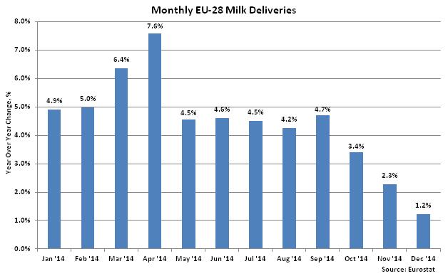 Monthly EU-28 Milk Deliveries2 - Feb
