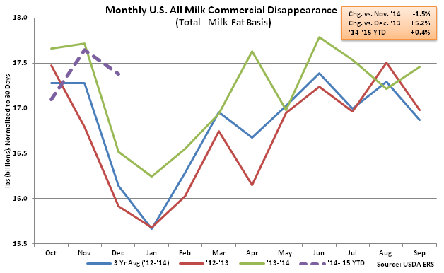 Monthly US All Milk Commercial Disappearance - Feb