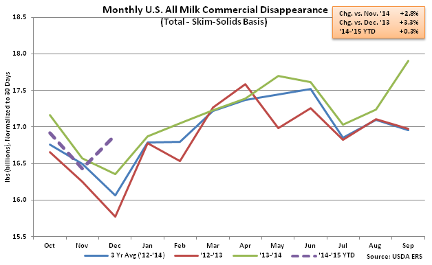 Monthly US All Milk Commercial Disappearance2 - Feb