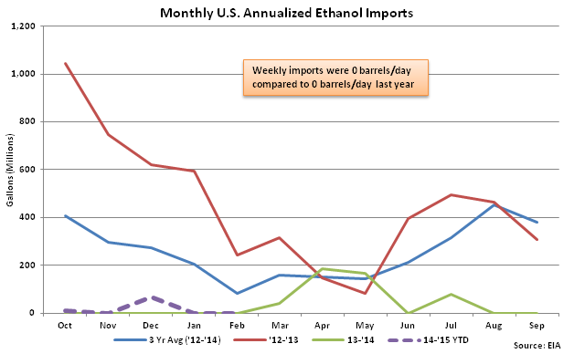 Monthly US Annualized Ethanol Imports 2-25-15