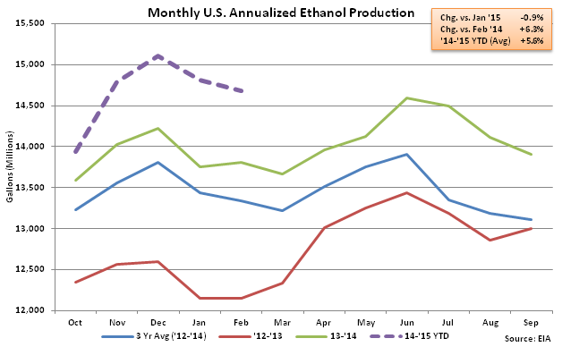 Monthly US Annualized Ethanol Production 2-25-15