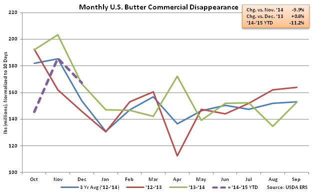 Monthly US Butter Commercial Disappearance - Feb