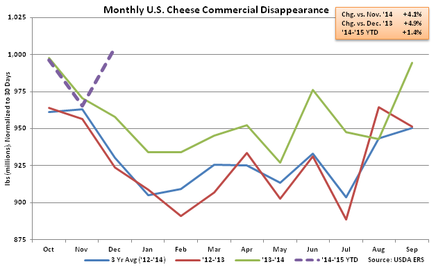 Monthly US Cheese Commercial Disappearance - Feb