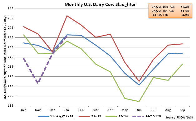 Monthly US Dairy Cow Slaughter - Feb