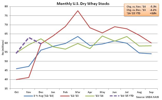 Monthly US Dry Whey Stocks - Feb