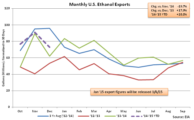 Monthly US Ethanol Exports 2-25-15