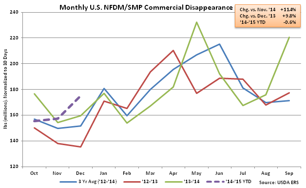 Monthly US NFDM-SMP Commercial Disappearance - Feb