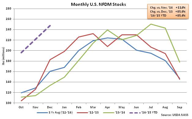 Monthly US NFDM Stocks - Feb