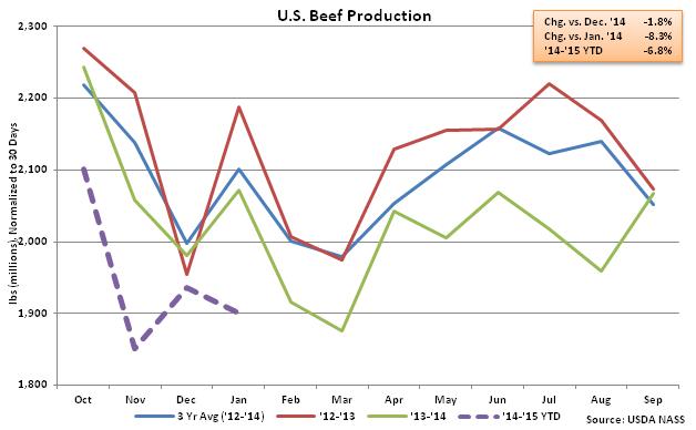US Beef Production - Feb