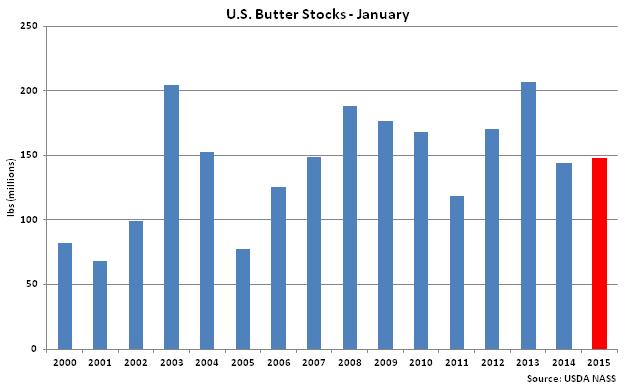 US Butter Stocks Jan - Feb