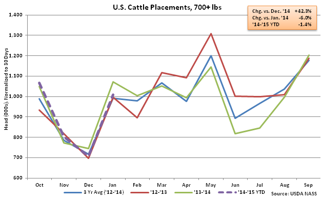 US Cattle Placements, Over 700lbs - Feb