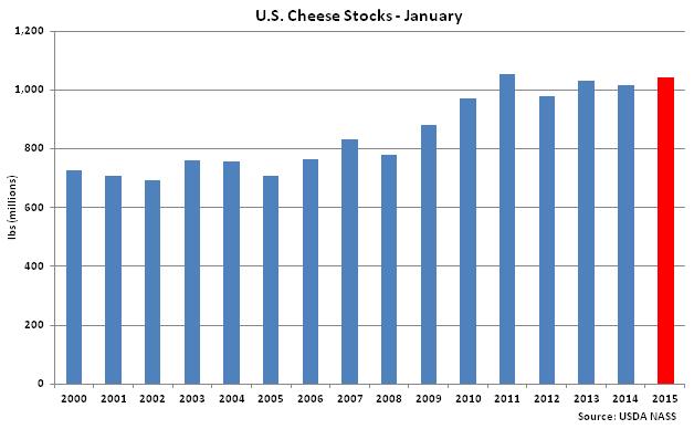 US Cheese Stocks Jan - Feb