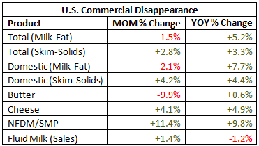 US Commerical Disappearance Table - Feb