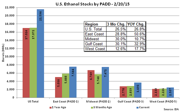US Ethanol Stocks by PADD 2-20-15