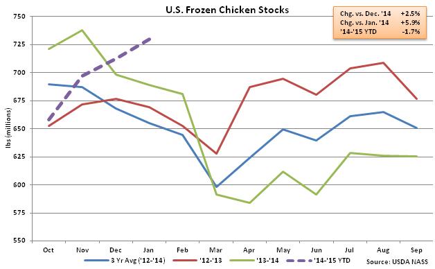 US Frozen Chicken Stocks - Feb