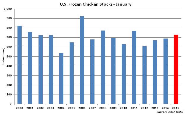 US Frozen Chicken Stocks Jan - Feb