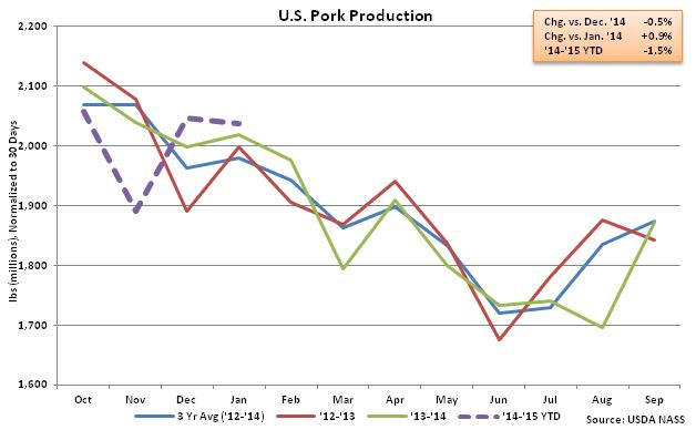 US Pork Production - Feb