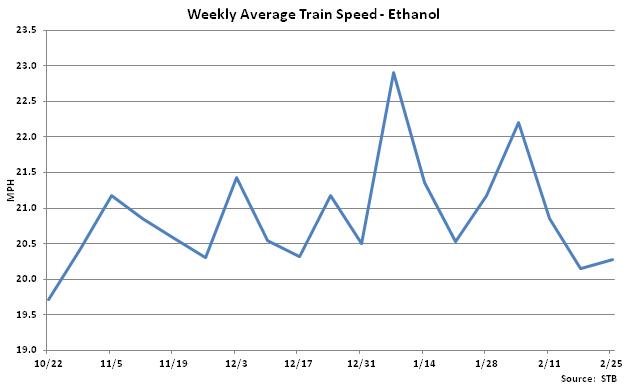 Weekly Average Train Speed-Ethanol - Feb 26