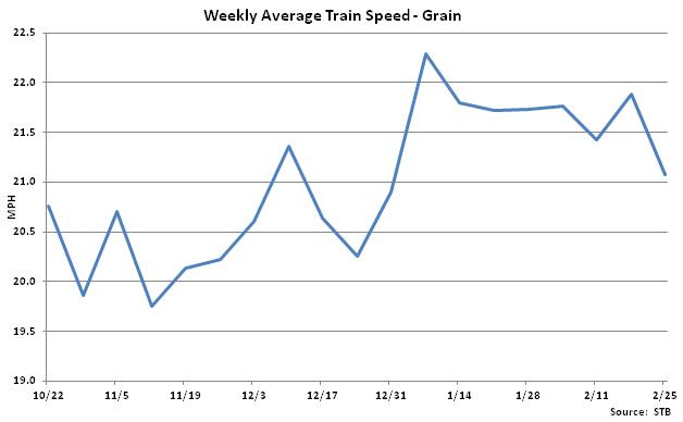 Weekly Average Train Speed-Grain - Feb 26