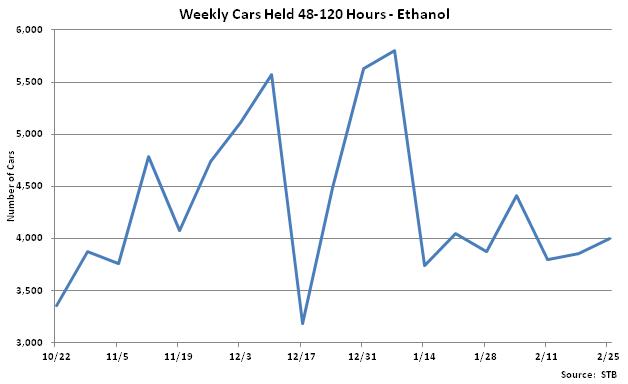 Weekly Cars Held 48-120 Hours-Ethanol - Feb 26