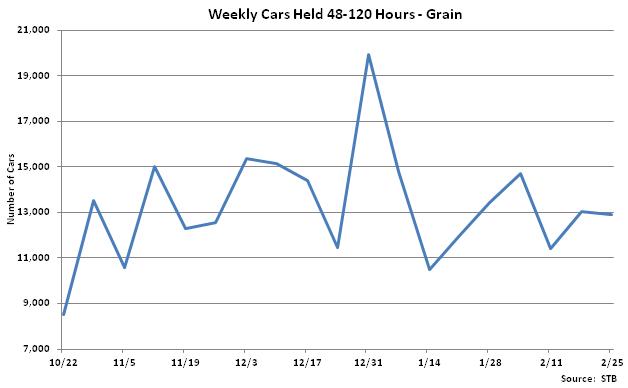 Weekly Cars Held 48-120 Hours-Grain - Feb 26