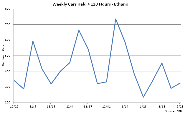 Weekly Cars Held Greater Than 120 Hours-Ethanol - Feb 26