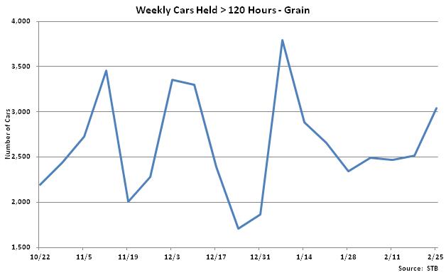 Weekly Cars Held Greater Than 120 Hours-Grain - Feb 26