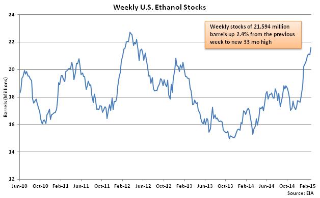 Weekly US Ethanol Stocks 2-25-15