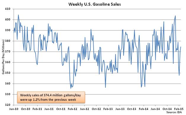 Weekly US Gasoline Sales 2-25-15