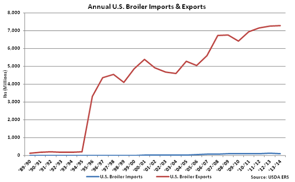 Annual US Broiler Imports and Exports - Mar