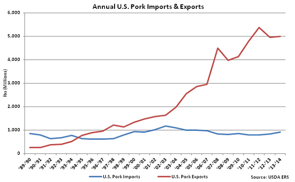 Annual US Pork Imports and Exports - Mar