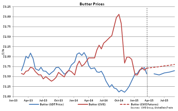 Butter Prices - Mar 17