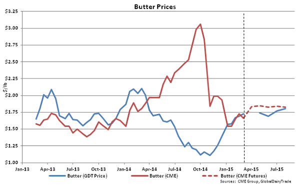 Butter Prices - Mar 3