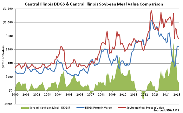 Central IL DDGS & SM Value Comparison - Mar