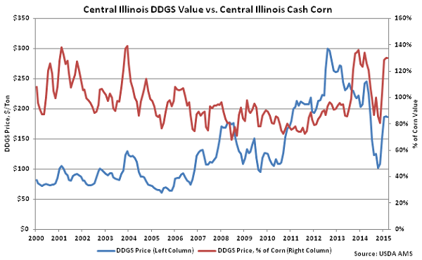 Central IL DDGS Value vs Central IL Cash Corn - Mar