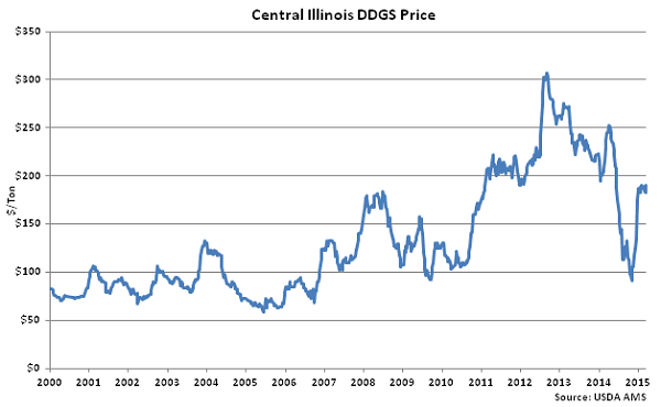 Central Illinois DDGS Price - Mar