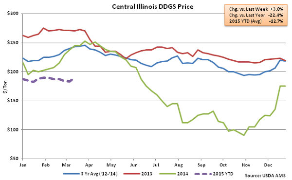 Central Illinois DDGS Price2 - Mar