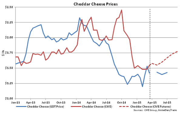 Cheddar Cheese Prices - Mar 17
