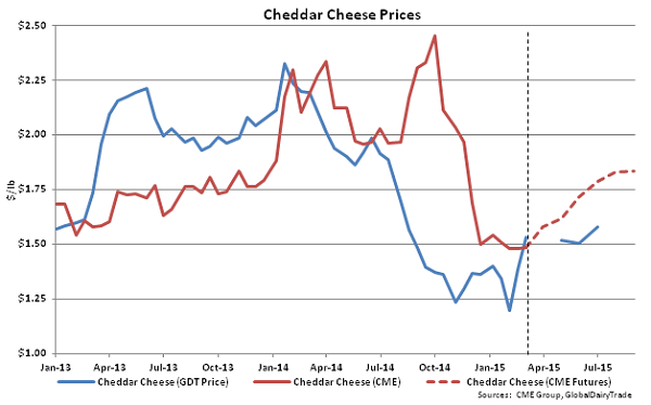Cheddar Cheese Prices - Mar 3