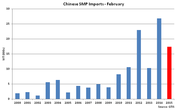 Chinese SMP Imports Feb - Mar