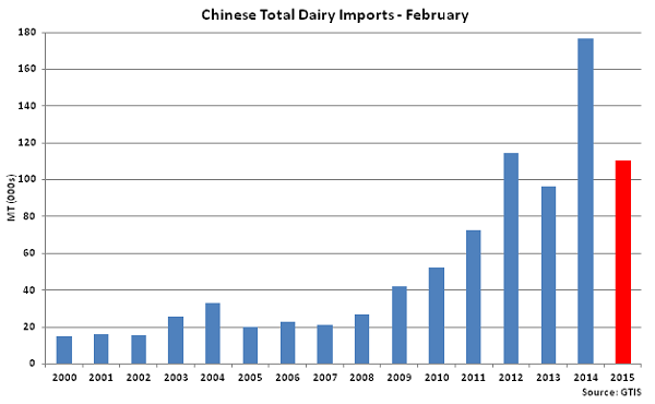 Chinese Total Dairy Imports Feb  - Mar