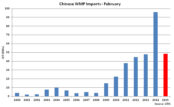 Chinese WMP Imports Feb - Mar