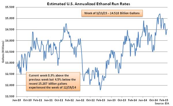 Estimated US Annualized Ethanol Run Rates 3-18-15