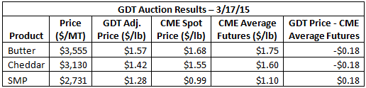 GDT Auction Results 3-17-15