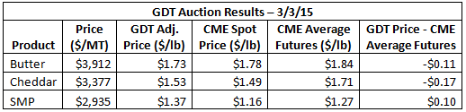 GDT Auction Results 3-3-15