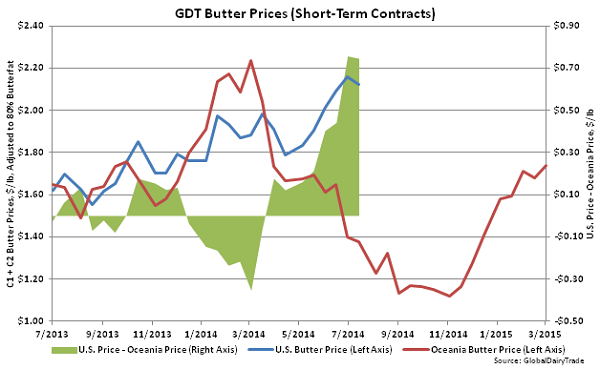 GDT Butter Prices (Short-Term Contracts) - Mar 3