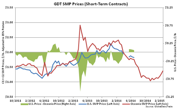 GDT Butter Prices (Short-Term Contracts)2 - Mar 3