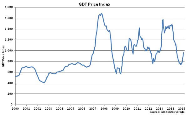 GDT Price Index - Mar 3